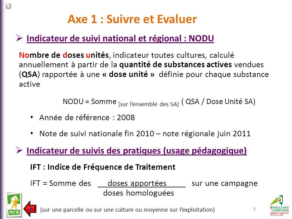 NODU = Somme [sur l'ensemble des SA] ( QSA / Dose Unité SA)